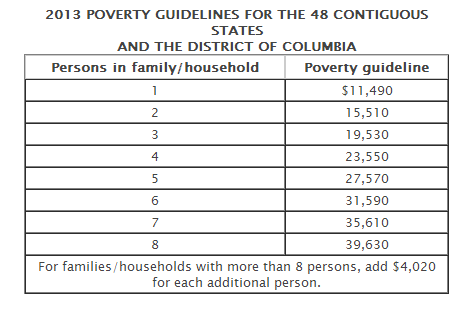 2013 federal poverty limits