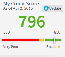 My Credit Sesame Credit Score