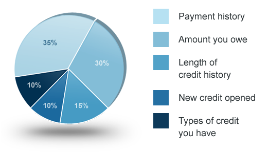 Here's how your credit score is calculated.