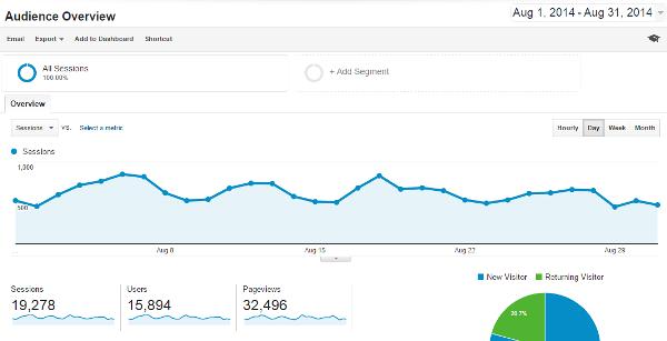 August 2014 Blog Traffic