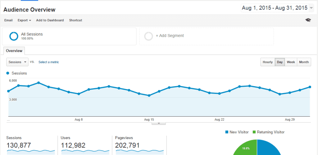 Blog traffic increase in one year.