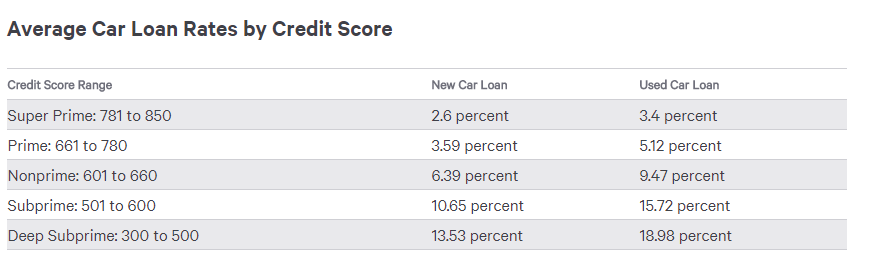 The credit score you need to get a car loan.