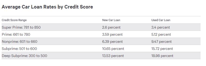 Car Loans For Single Moms