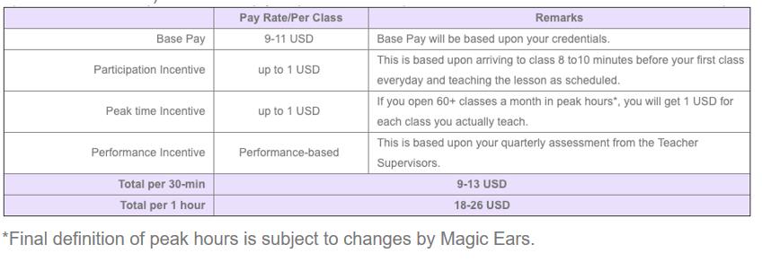 Magic Ears Pay Chart